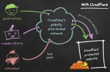 CloudFlare Traffic Pictorial