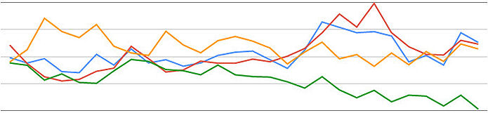 Google Page Rank Graph