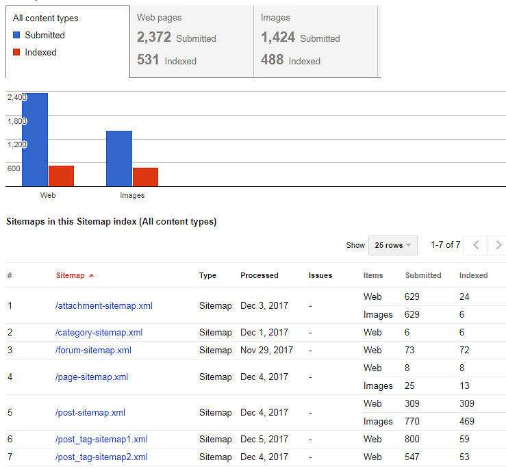 Google Webmaster Tools Sitemap Archive Display